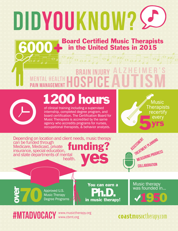 Music Therapy Facts Infographic 2015